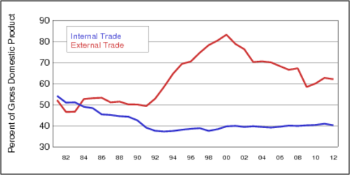[Chart of Canada's internal and external trade]