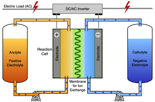 Can Flow Batteries Solve The Electricity Storage Problem