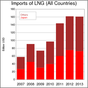 Imports of LNG (All Countries) 2007-2013