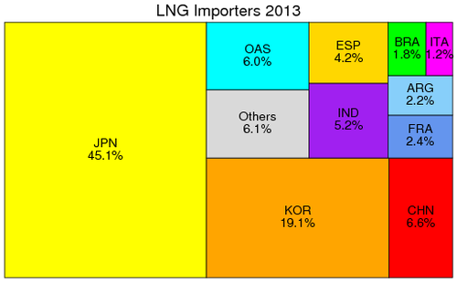 Composition of importers of LNG, 2013