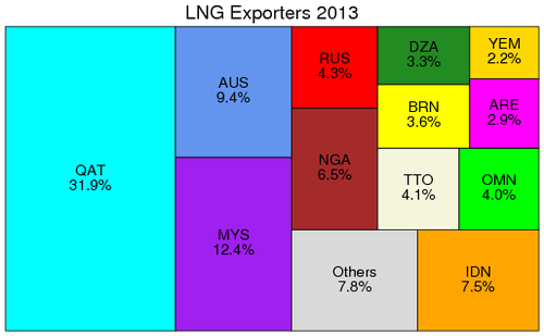 Composition of exporters of LNG, 2013
