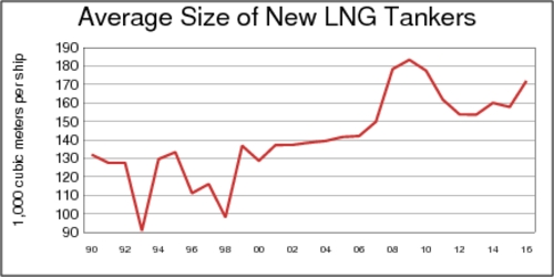 Average Size of new LNG Tankers, 1990-2015