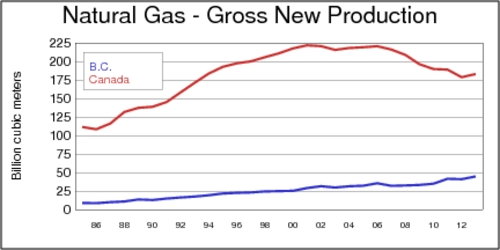 Natural Gas, Gross New Production, BC and Canada, 1985-2013