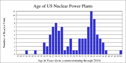 Age of nuclear power plants in the United States by 2014