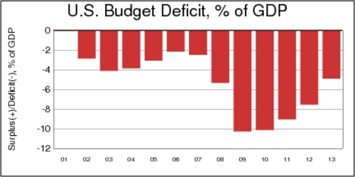 US Budget Deficit 2001-2013, as % of GDP
