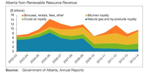 The Alberta Disadvantage
