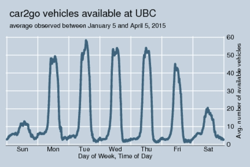 car2go availability at UBC, weekly pattern