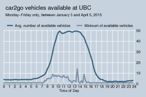 car2go availability at UBC, daily pattern