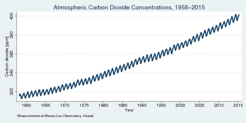 Atmospheric Carbon Dioxide Concentrations, 1958-present, monthly, at Mauna Loa Observatory
