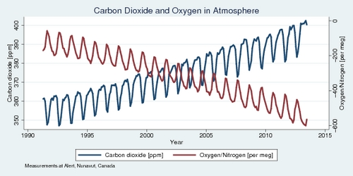 Atmospheric Carbon Dioxide and Oxygen Concentrations, 1990-present, monthly, at Alert, Nunavut, Canada