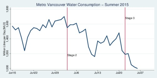 Metro Vancouver Water Consumption - Summer 2015