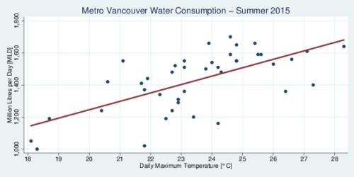 Metro Vancouver Water Consumption and Temperature