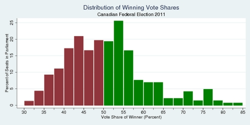 Distribution of Winning Shares, Canadian Federal Election 2011
