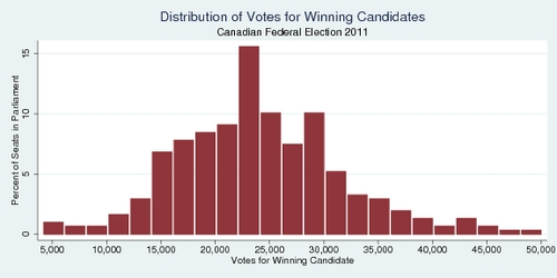 Distribution of Votes for Winning Candidates, Canadian Federal Election 2011