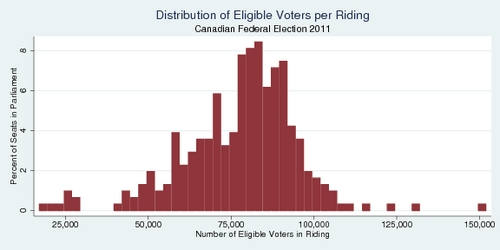 Distribution of Riding Size, Canadian Federal Election 2011