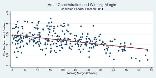 Voter Concentration and Winning Margin, Canadian Federal Election 2011