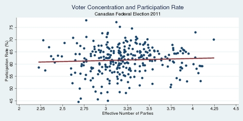 Effect of Voter Dispersion , Canadian Federal Election 2011