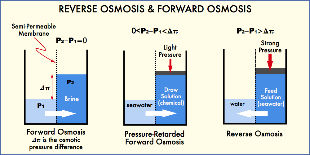Retarded Pressure Forward Osmosis and Reverse Osmosis - Schematic