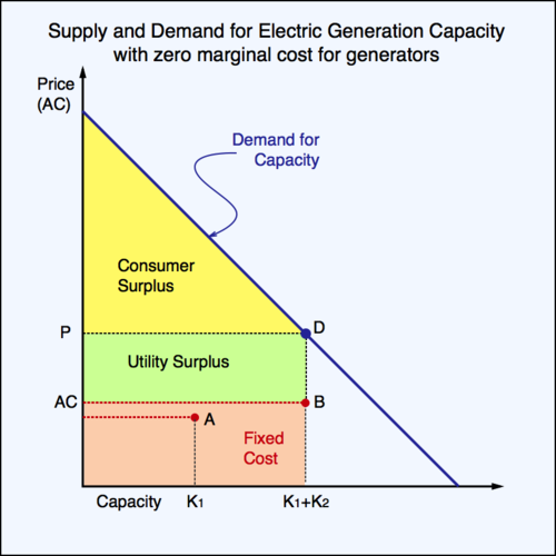 supply and demand and marginal cost Marginal benefit equals the marginal cost this is illustrated in figure a3, where  the supply curve intersects the demand curve at equilibrium price p m.