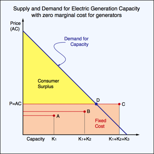 Supply and Demand of Electric Capacity with Zero Marginal Cost (2)