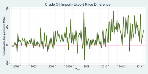 Crude Oil Import-Export Price Difference - Canada
