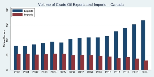 Volume of Crude Oil Exports and Imports - Canada