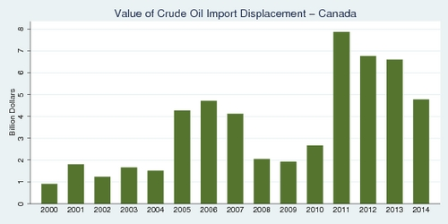 Value of Crude Oil Import Displacement - Canada