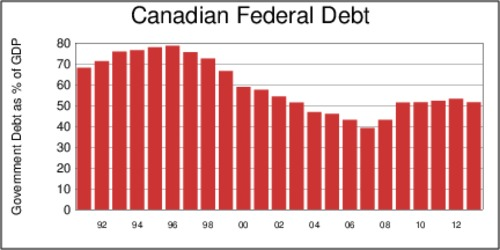 Canadian Federal Debt, as % of GDP, 1991-2013