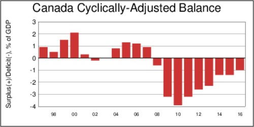Canadian Cyclically-Adjusted Balance, as % of GDP, 1997-2016