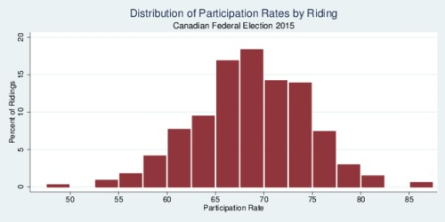 Distribution of Participation Rates, Canadian Federal Election 2015