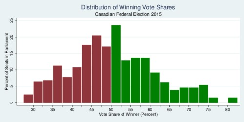 Distribution of Winning Shares, Canadian Federal Election 2015