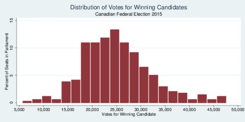 Distribution of Votes for Winning Candidates, Canadian Federal Election 2015