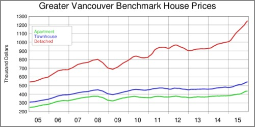 Vancouver Benchmark Housing Prices, 2005-2015