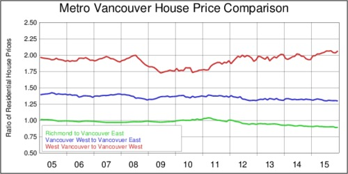 Vancouver House Price Comparisons, 2005-2015