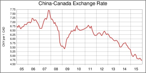Canada-China Exchange Rate, 2005-2015