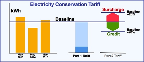 Energy Conservation Tariff