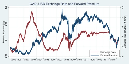 USD-CAD Forward Premium and Exchange Rate, 2000-2016