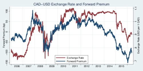 USD-CAD Forward Premium and Exchange Rate, 2006-2016