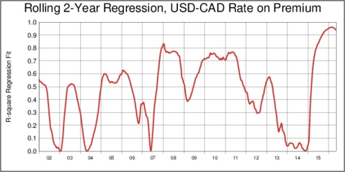 Rolling 2-Year Regression: USD-CAD Forward Premium and Exchange Rate: Fit Statistic