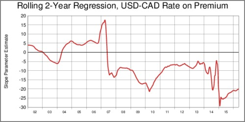 Rolling 2-Year Regression: USD-CAD Forward Premium and Exchange Rate: Slope Coefficient Estimate