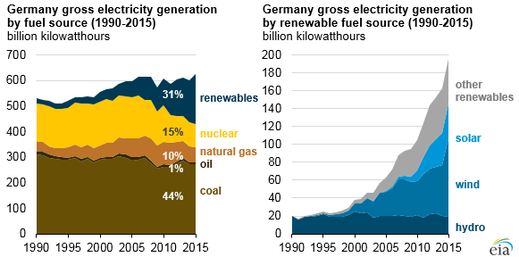 Germany gross electricity generation by fuel source (1990-2015) and Germany gross electricity generation by renewable fuel source (1990-2015)