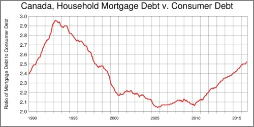 Canada, Household Mortgage-to-consumer Debt Ratio