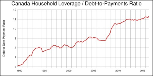 Canada, Household Debt-to-Debt-Payment Ratio