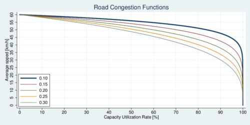 Road Congestion Function