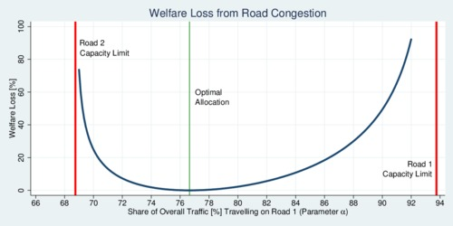 Welfare Loss from Road Congestion