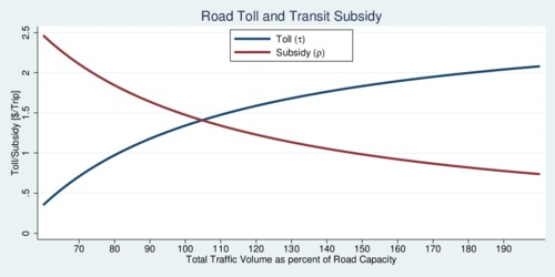 Road Congestion, Optimal Road Toll and Transit Subsidy