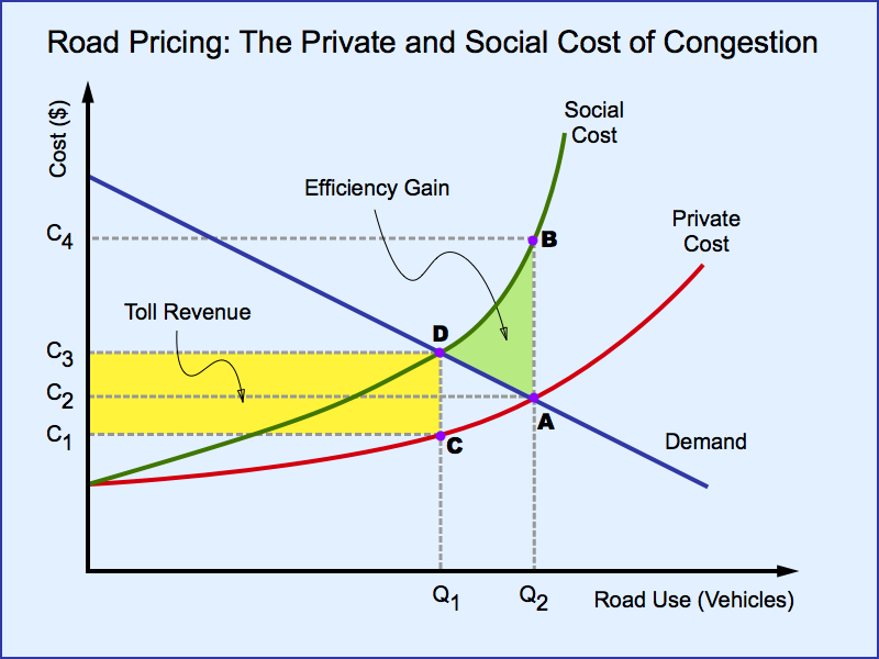 Road Pricing Economics