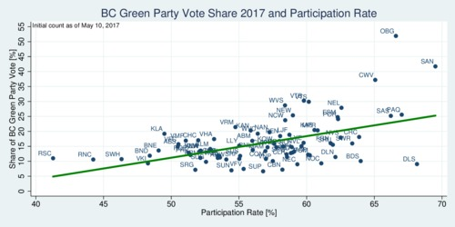 BC 2017 election: participation rate and BC Green Party