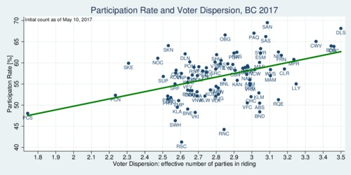 BC 2017 election: participation rate and number of effective parties