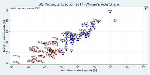 BC 2017 election: winner margin and winning share